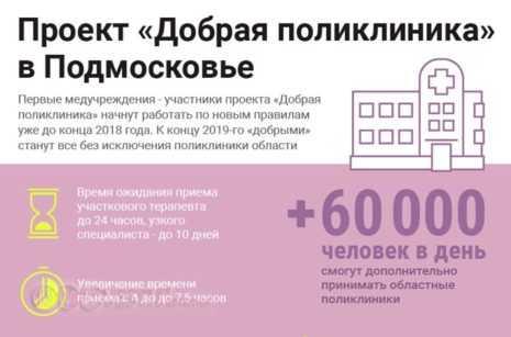 проект добрая поликлиника