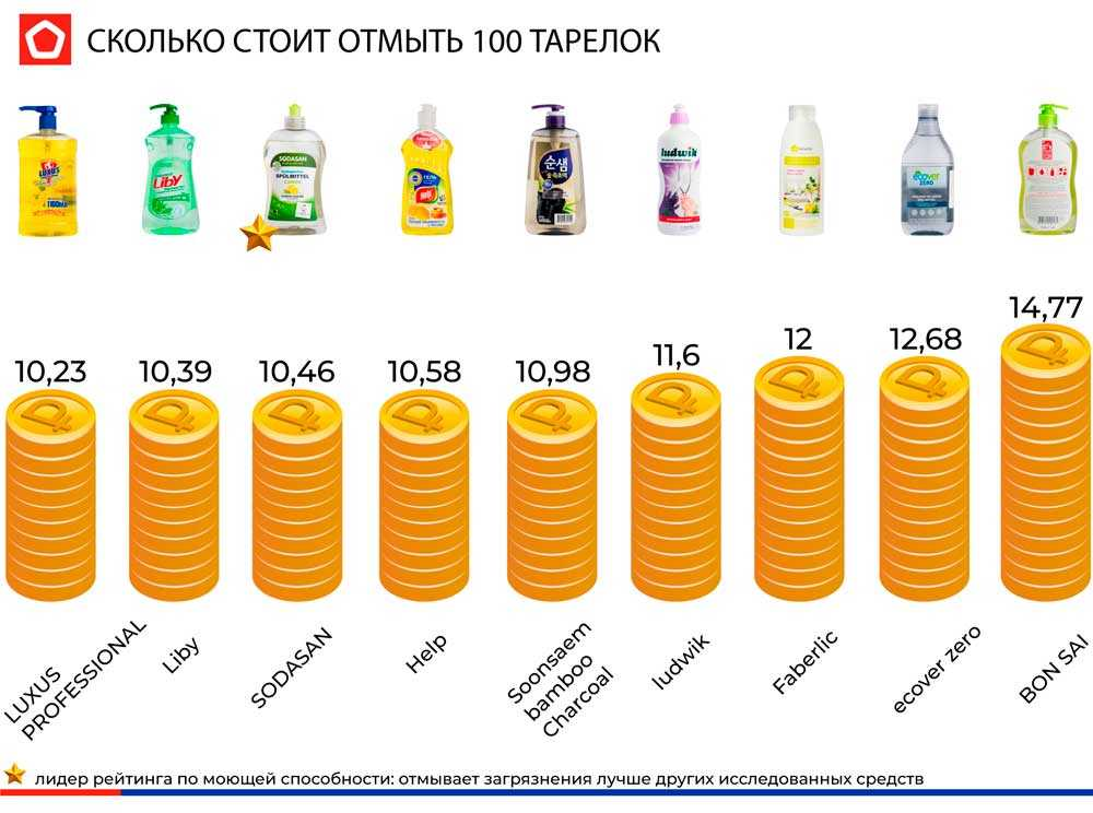 #КАЧЕСТВОЖИЗНИ: рейтинг и мифы средств для мытья посуды