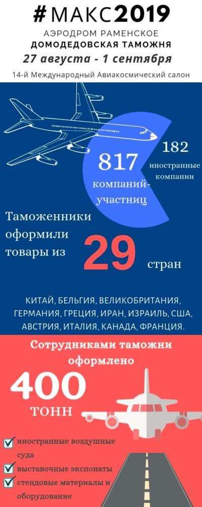 Домодедовская таможня: авиационно-космический салон МАКС-2019