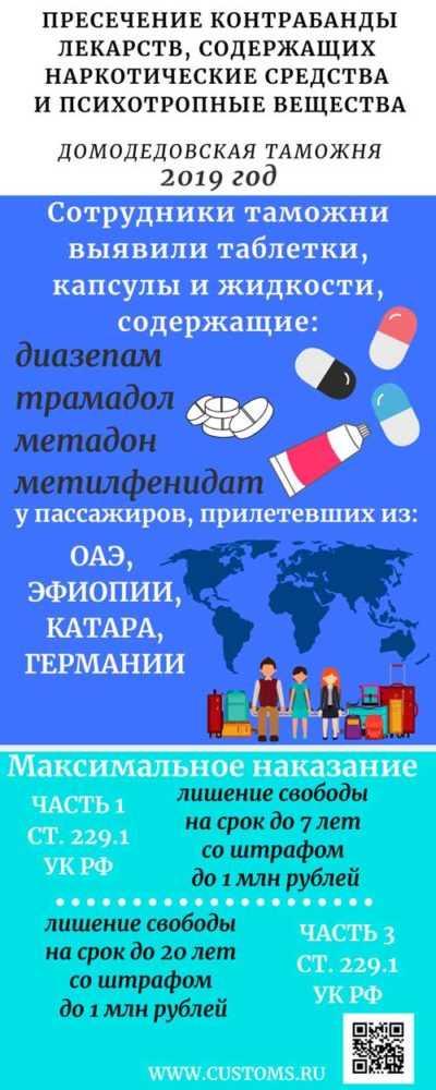Домодедовская таможня о правилах перемещения лекарственных средств для личного пользования новости домодедово