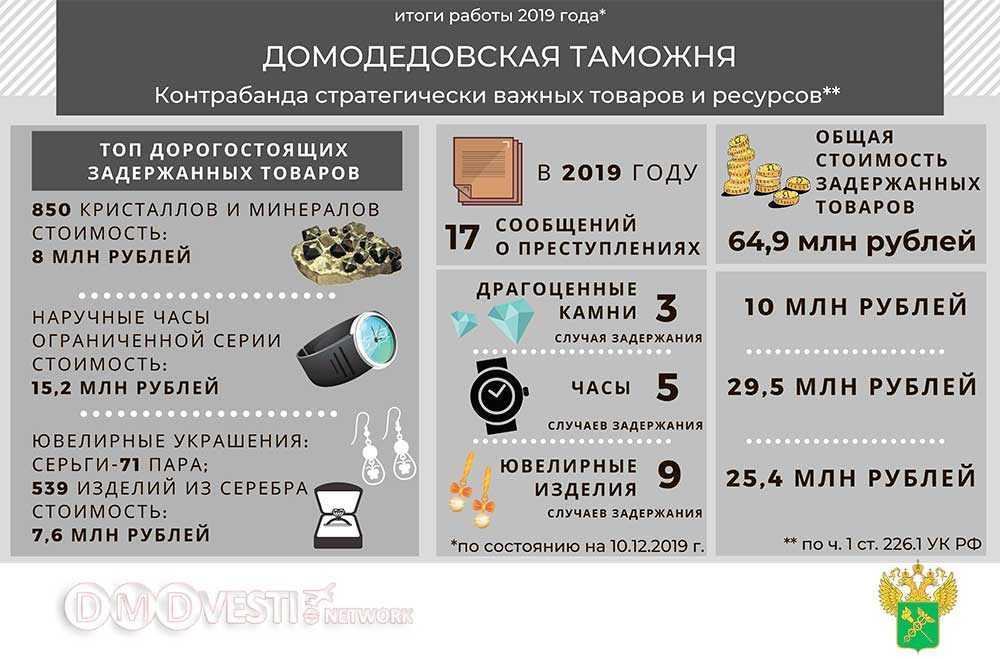 Домодедовская таможня задержала в 2019 году драгоценности на 64,9 млн рублей